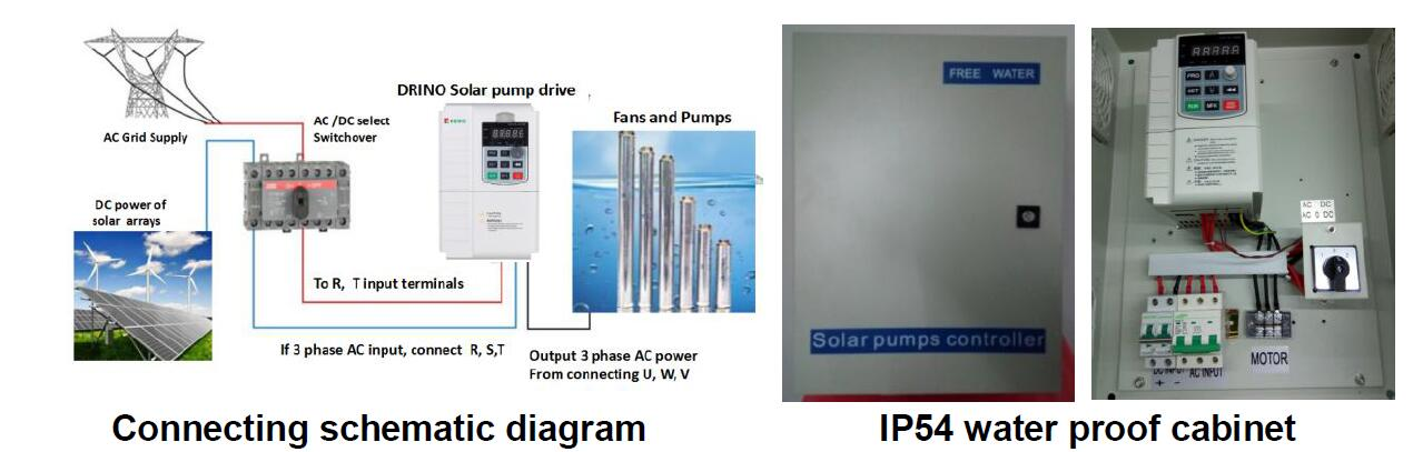 Kewo solar pump drive for pumps driving with MPPT function